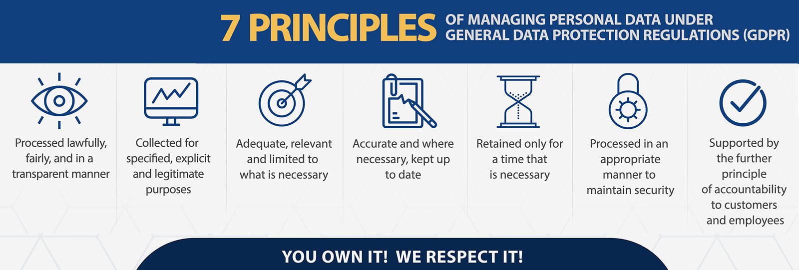 7 Principles of GDPR